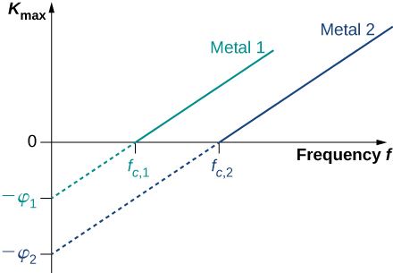 relationship between guided wavelength and cutoff frequency